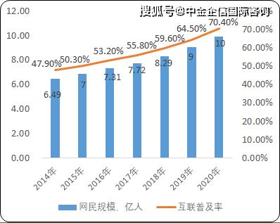 2021年中国电商市场运营态势分析及市场规模增长率研究预测
