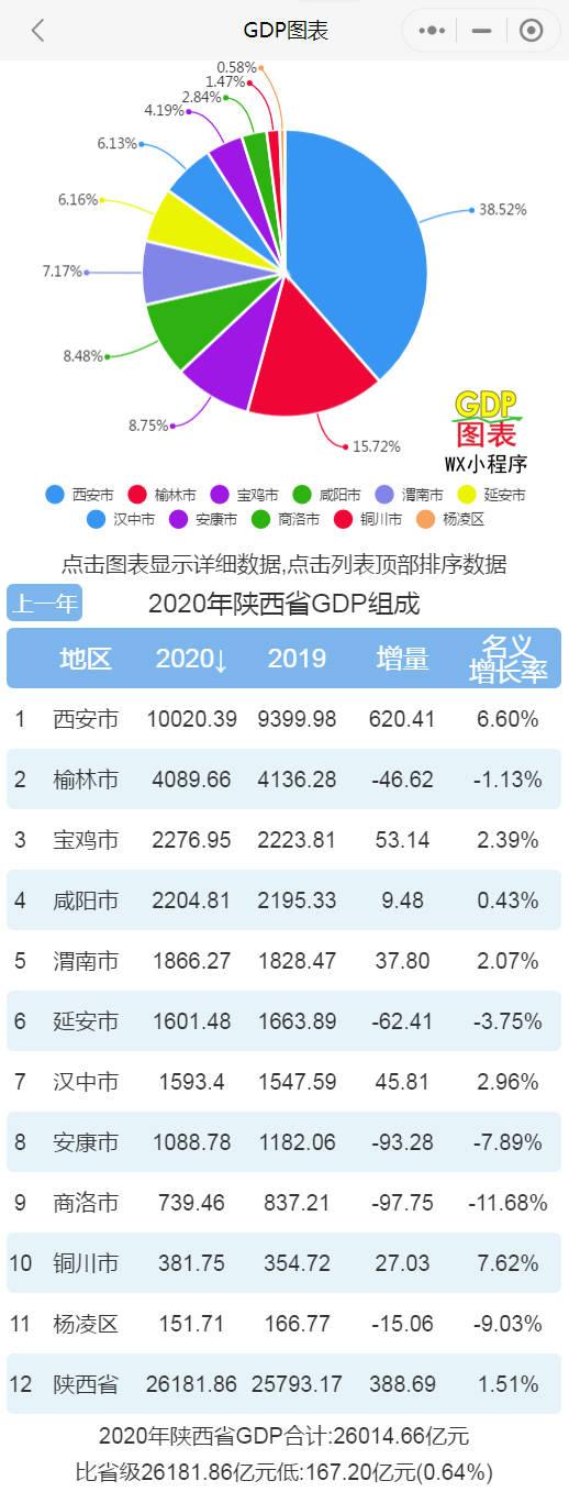 西安人均gdp_西安雁塔区GDP在全市处于领先,预计今年经济总量有望逼近2700亿