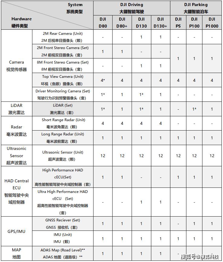 鸿图2注册五年秘密研发主攻L2+和L3,大疆自动驾驶能否复制无人机地位?(图3)