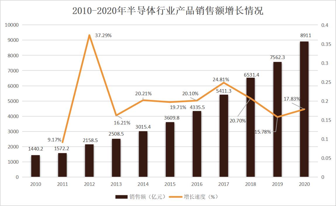 台湾芯片占台湾的gdp比例_台湾为啥没有跟上世界经济复苏