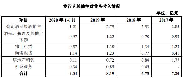 茅台葡萄酒欲上市 2020年收入约3亿元不足张裕十分之一(图1)