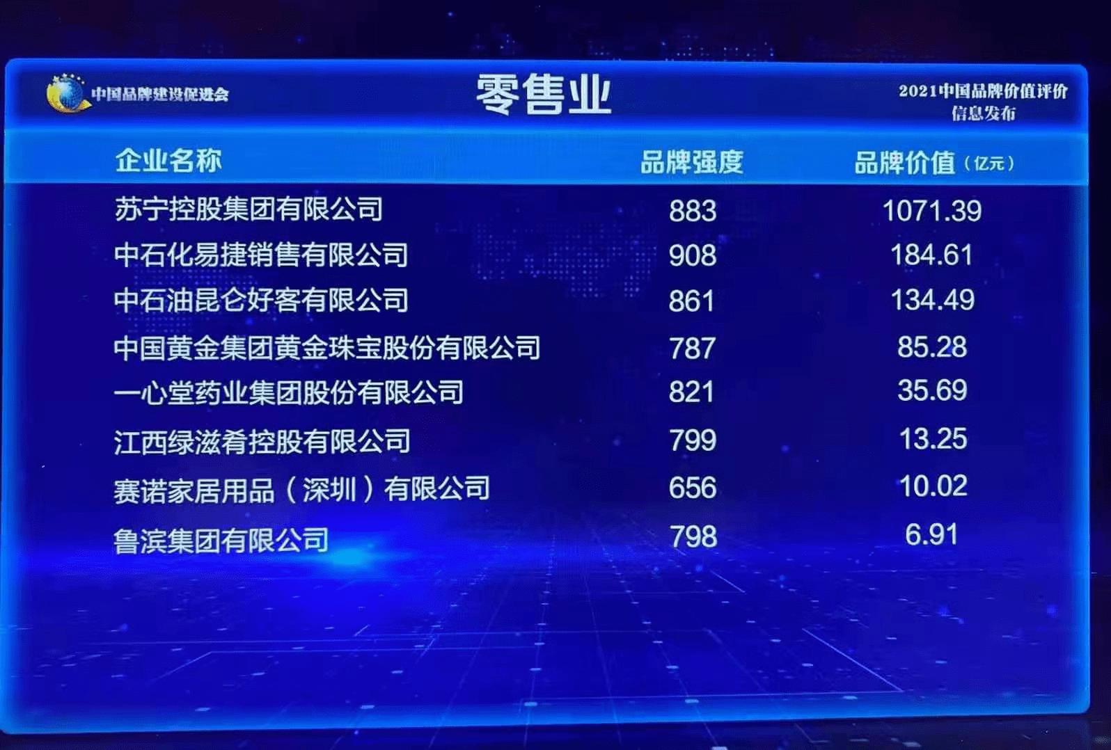 2021中国品牌价值发布 苏宁集团1071亿位列零售业第一