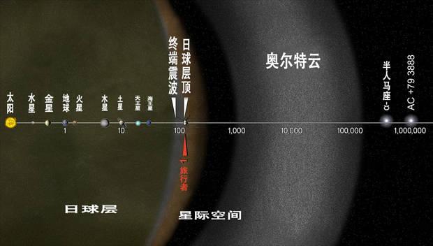 奥尔特云是如何形成的?一个新的模拟显示了它的起源