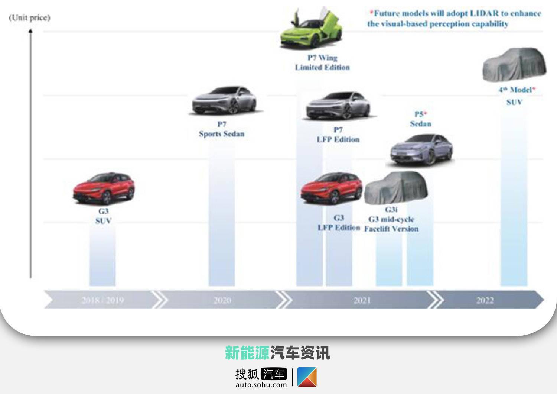 E级情报员_小鹏汽车产品规划岚图FREE正式上市