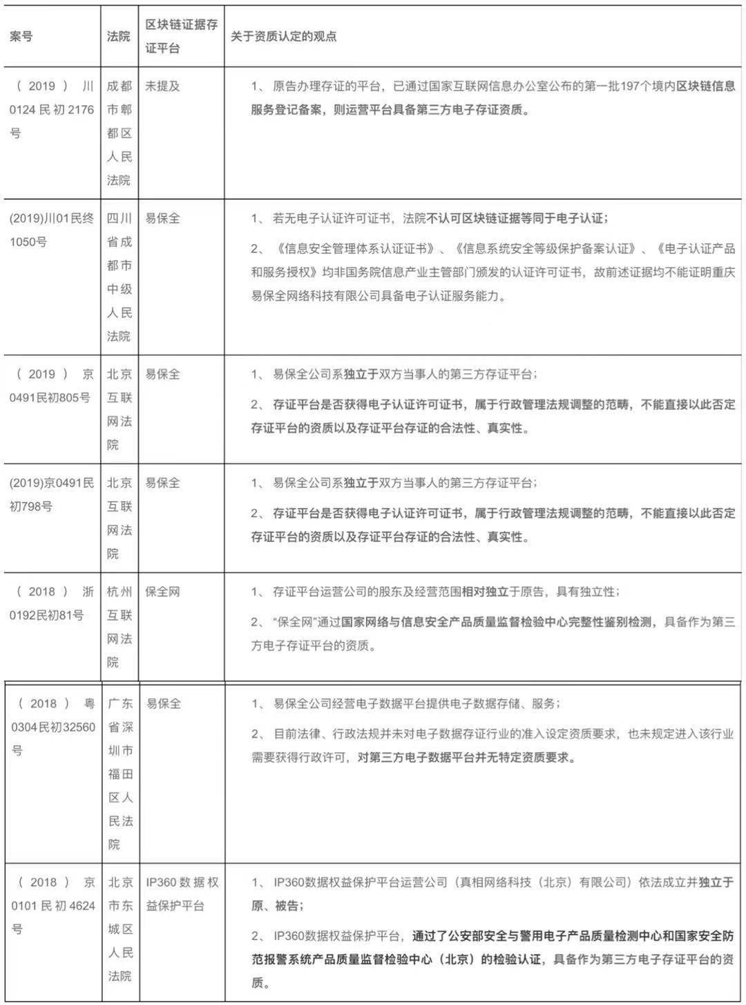 区块链证据司法应用实证研究