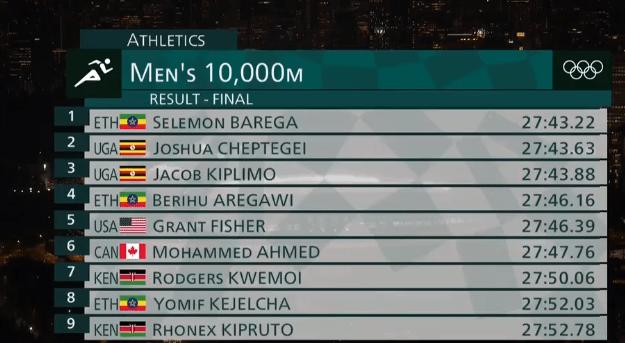 奥运男子万米埃塞俄比亚小将夺金 世界纪录保持者获银牌