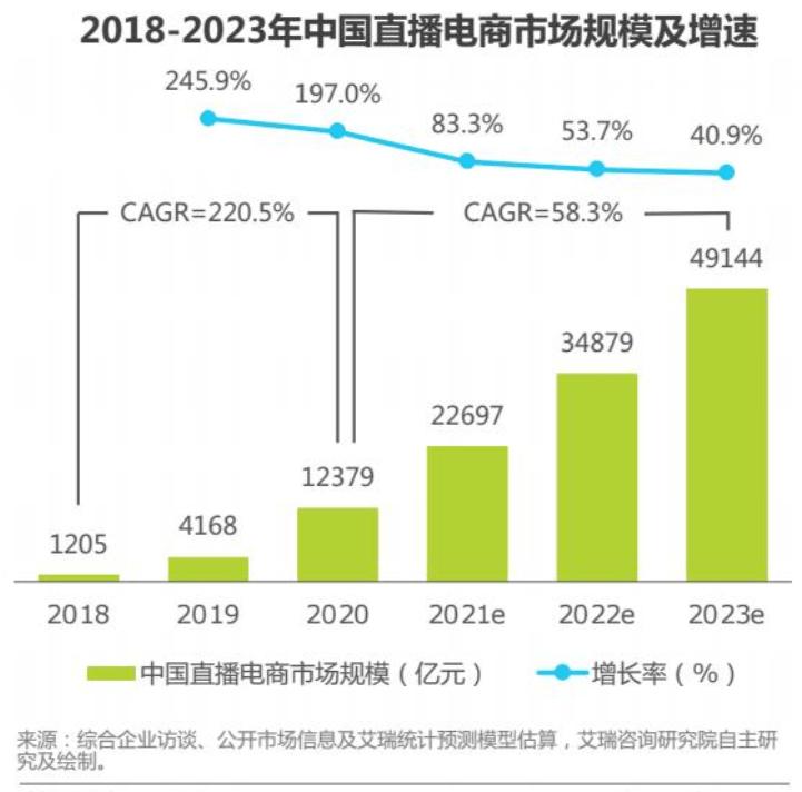 报告:直播电商成万亿级市场,2030年电商规模有望超过4.9亿