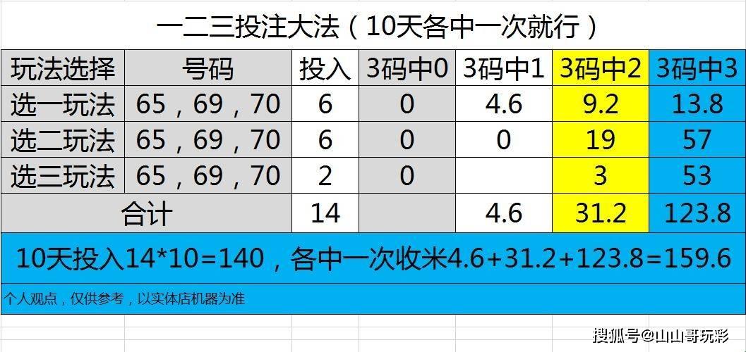 快乐8第2021260期单区间一二三四五大作战,降落和上升幅度会抵消