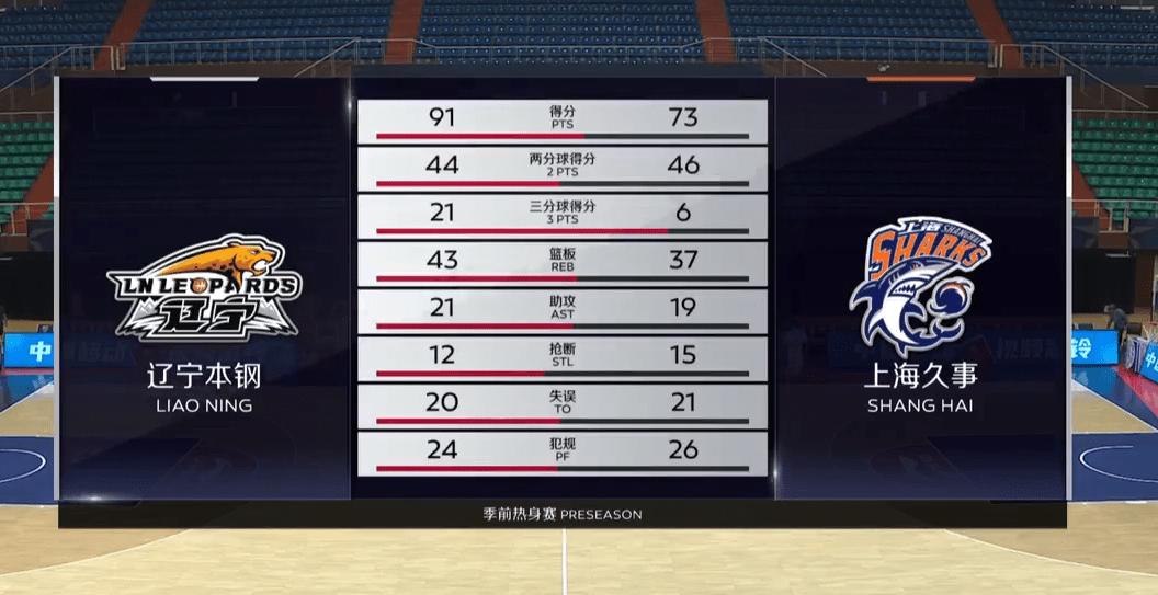 季前热身赛-张镇麟18+8郭昊文24分 辽宁轻取上海