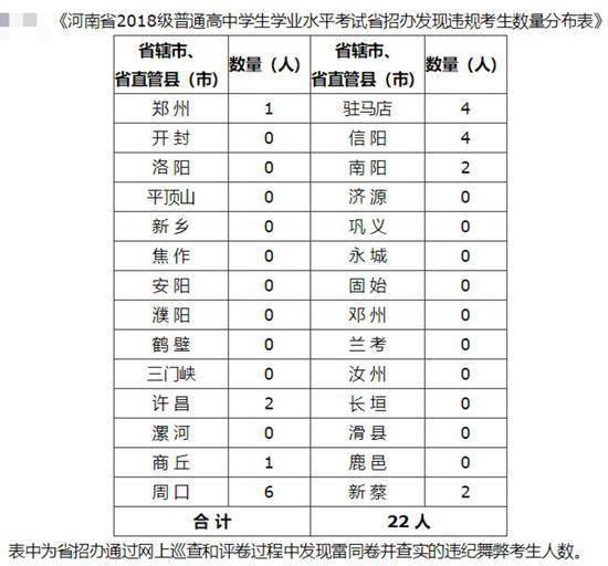 河南69人高中学业水平考试作弊:取消成绩,记入诚信档案
