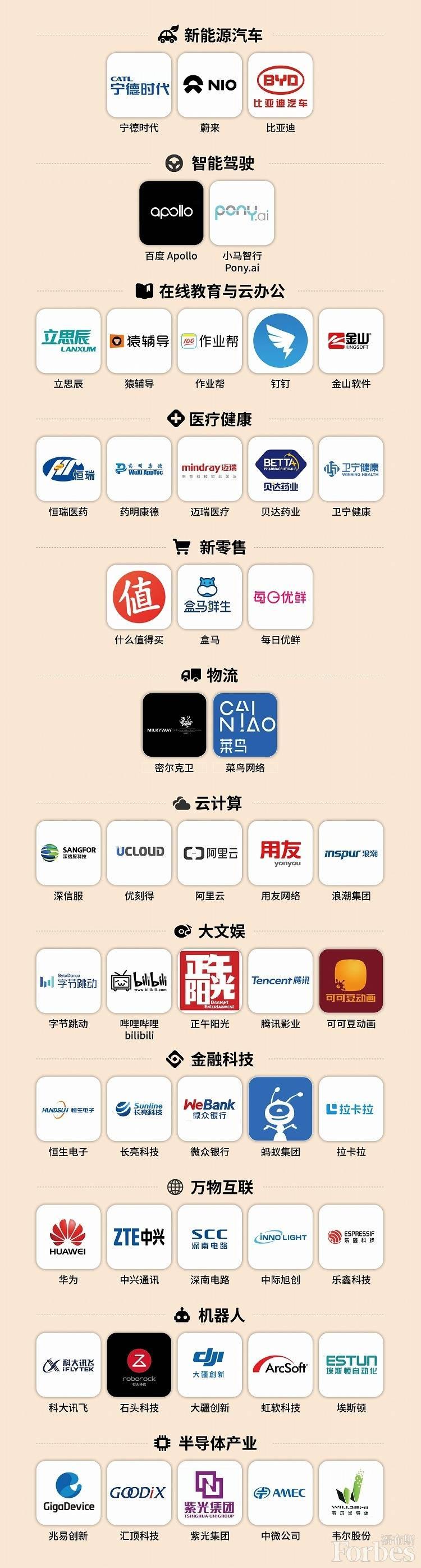 每日优鲜、钉钉、B站上榜福布斯中国创新力榜