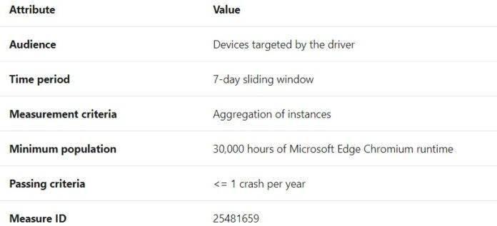 微软正努力改善Win10驱动更新的质量的照片 - 5