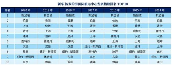 2020新华-波罗的海国际航运中心指数发布,上海首度跻身前三