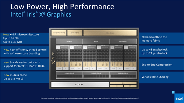 Intel 11代酷睿正式发布 近年来最大的一次飞跃的照片 - 6
