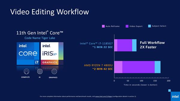 Intel 11代酷睿正式发布 近年来最大的一次飞跃的照片 - 20