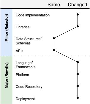 接手了嚴重過時的軟體,到底是該逐步重構還是摧毀重寫呢?