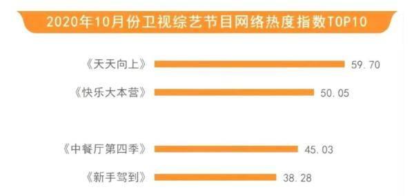 霸榜!《天天向上》蝉联各大综艺榜单热度首位《快本》《中餐厅》《新手驾到》跻身前五!