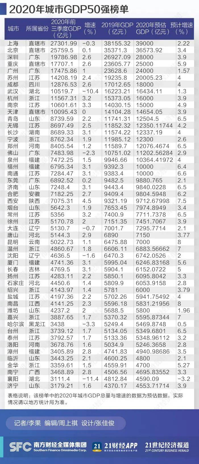 南京2020预计gdp_南京预计GDP1.48万亿元首次跻身全国经济十强