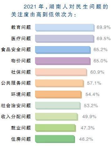 湖南省统计局民意调查:2020年教育医疗食品安全备受瞩目