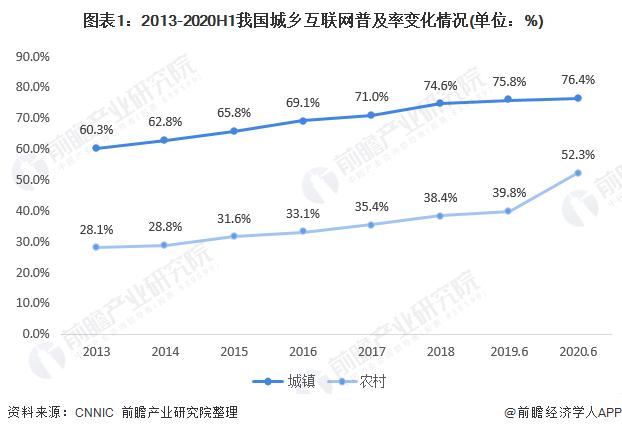 2020年中国淘宝村镇行业市场现状及竞争格局分析 淘宝村、镇发展方兴未艾