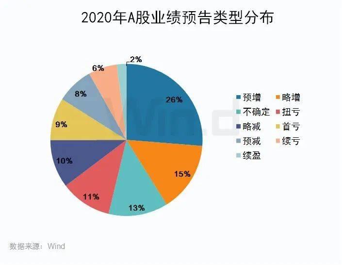 """年报预告披露公司增至909家,四大行业""""喜报""""频传"""