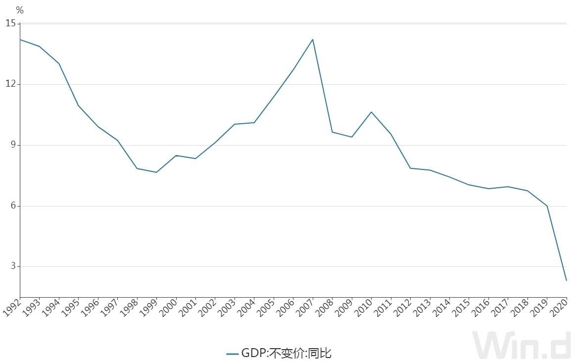 【2020年中国GDP增长2.3% 首次突破100万亿元大关,这一关键指标远超预期!】