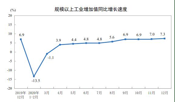 2020年12月份规模以上工业增加值增长7.3%