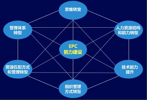 皇冠上的明珠:EPC工程总承包