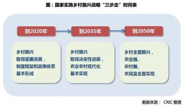 农业农村部:乡村振兴5年内投7万亿