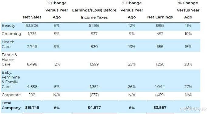 宝洁Q2净利润同比增长4% 上调2021财年销售预期