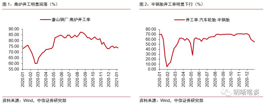 第四季度经济数据的三大矛盾