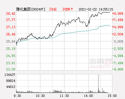 新闻:亚华集团报道每日涨停28.42元