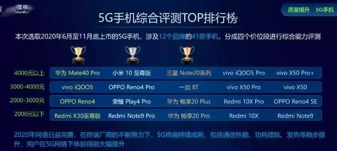 中国移动终端实验室评最佳游戏手机,华为 Mate40 Pro 第一