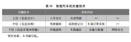 【蓝皮书】《中国智能汽车科技强国之路》——导论(五)