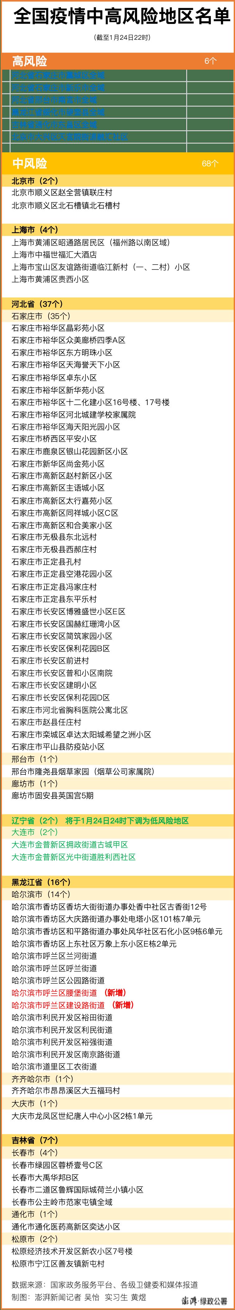 黑龙江省2,全国各地目前普通高中风险性区668个