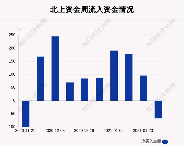 一周时间,沪深两市个股曝出:这30只股票净卖出最多,不少龙头白酒股榜上有名(有榜)