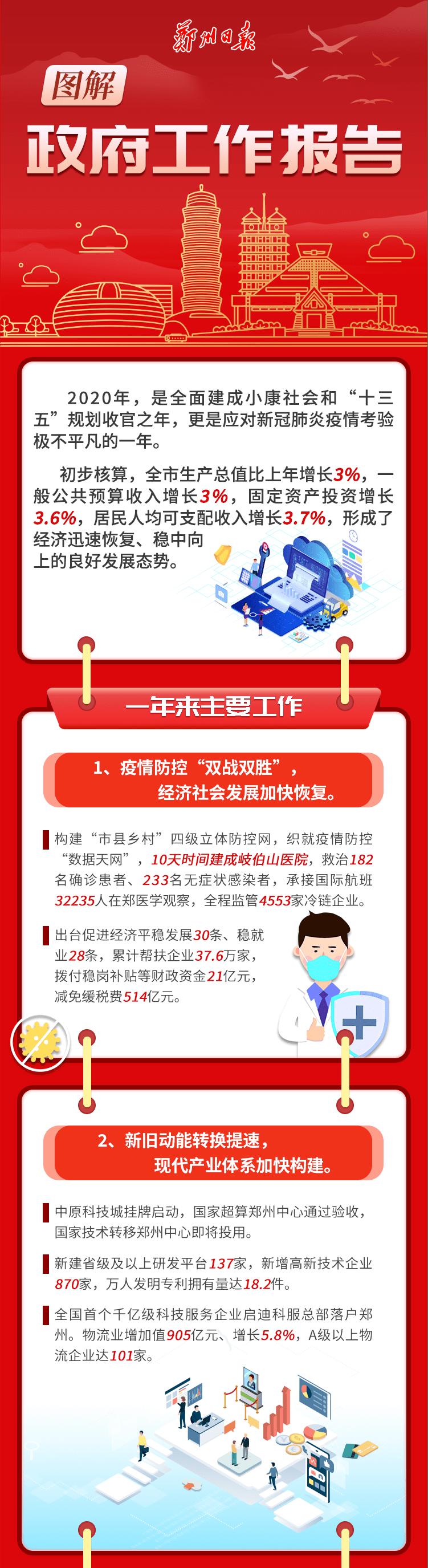 ←2020|2021→ 一图读懂郑州市政府工作报告