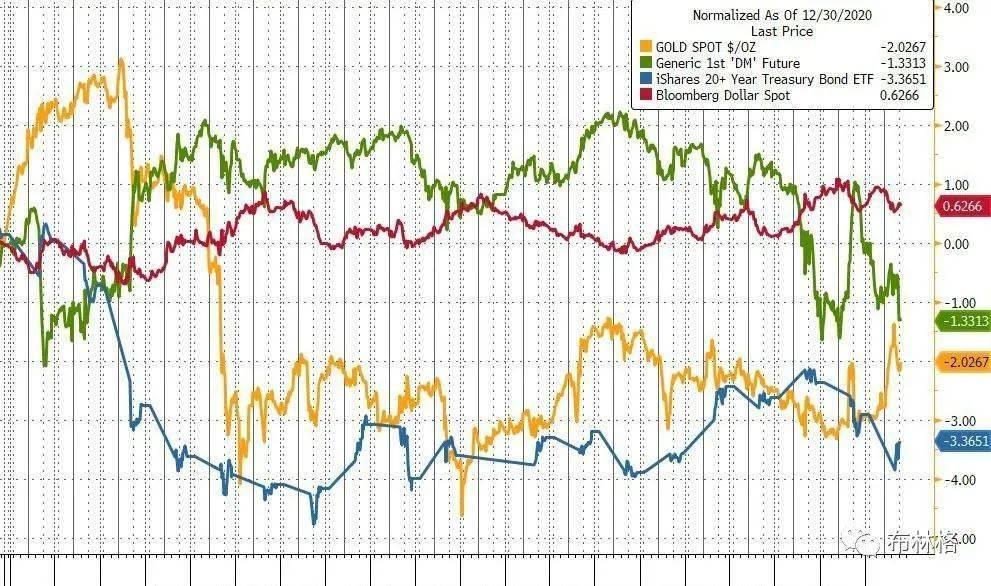 美国股市遭遇史上最强空头,白银和加密货币飙升