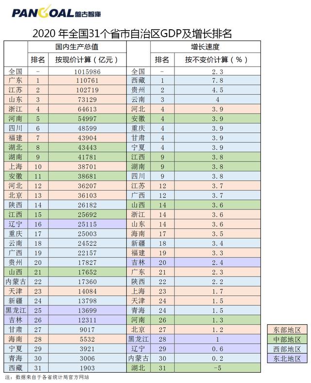2020北京gdp排名_北京各区gdp2020