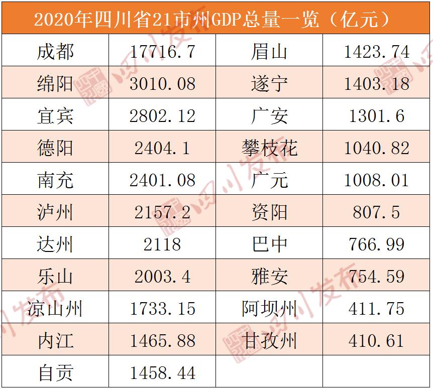 长春gdp排名2020年_2020年长春火车站图片
