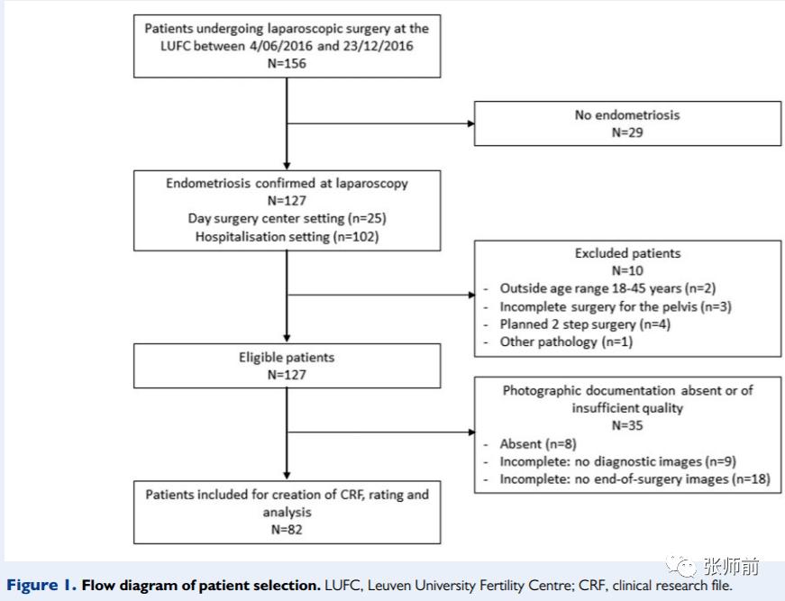腹腔镜手术前子宫内膜异位症生育指数的评估