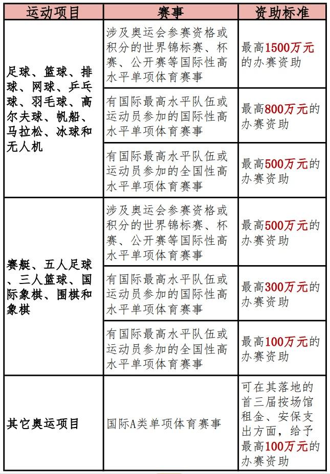 """【原创】深圳体育产业扶持政策再""""加码"""",专项扶持最高3500万元"""