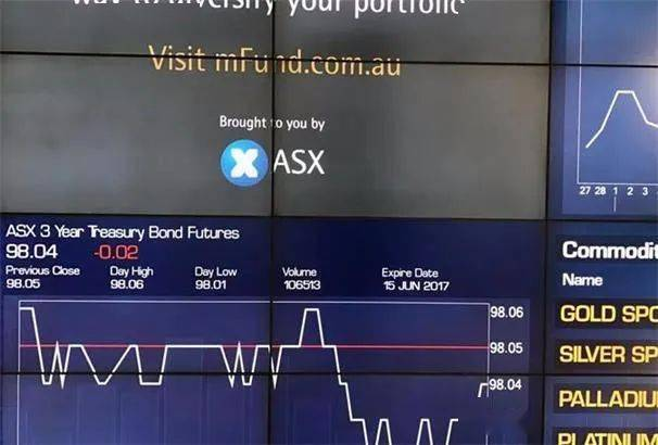 澳洲股市|通胀预期加剧。澳大利亚指数已经结束了连续三次上涨。所有行业都全面走弱。房地产行业引领了这一趋势