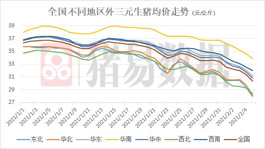 猪价一周下跌3.33元/斤,会在春节前上涨吗?生猪价格大幅下跌,市场有所改善