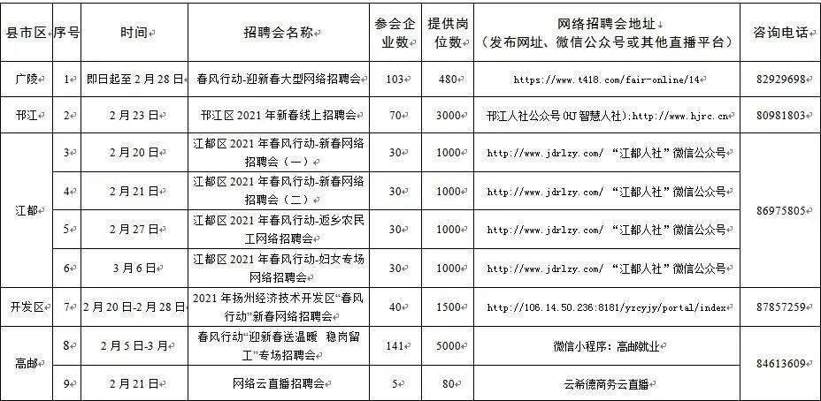 扬州2021年春风行动线上招聘活动场次表出炉啦!