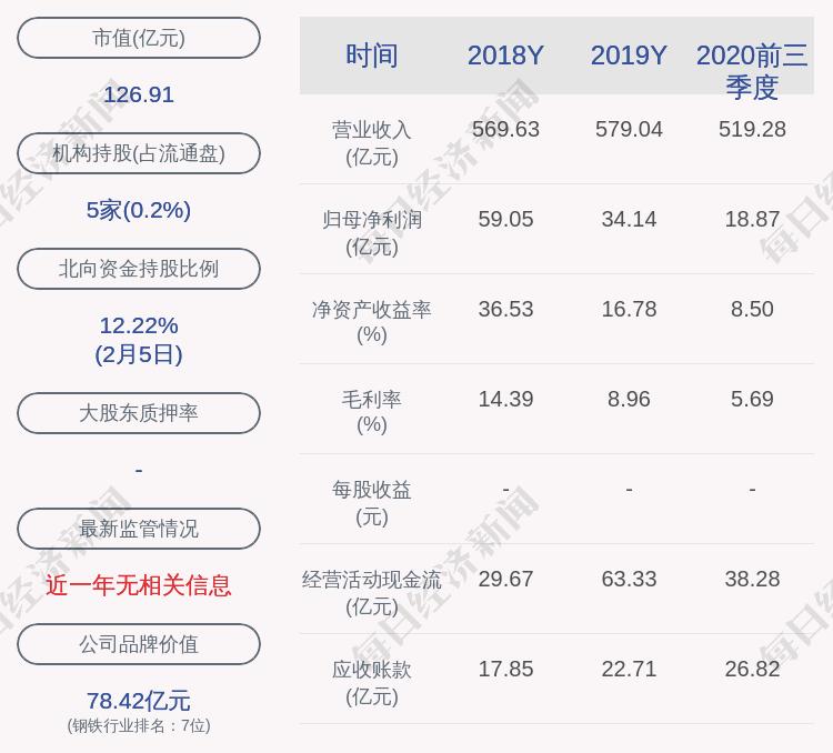 新港股份:为控股子公司中冶新材料申请支持资金提供7000万元担保
