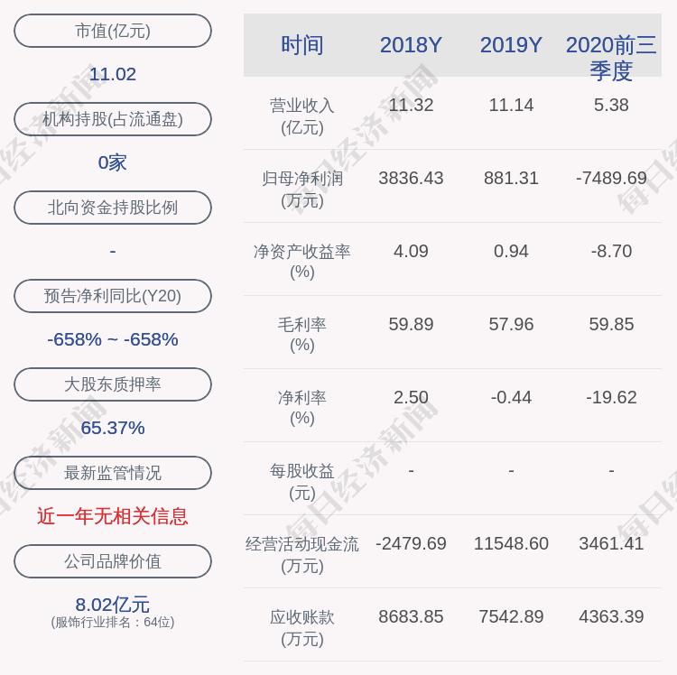 日本广播时尚:控股股东日本广播控股补充质押900万股