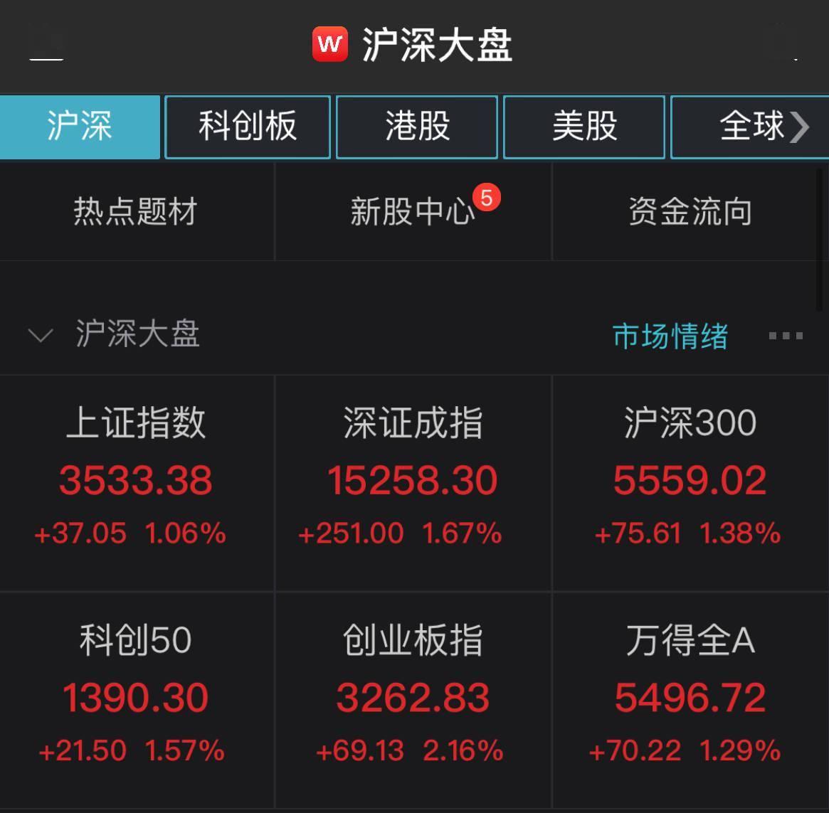 三大股指反弹。上证综指上涨1.06%。酒店业领涨