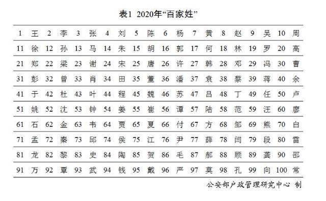 蕉岭姓氏排名人口_梅州蕉岭县各镇人口一览:最高的镇差不多十万人,最低仅五