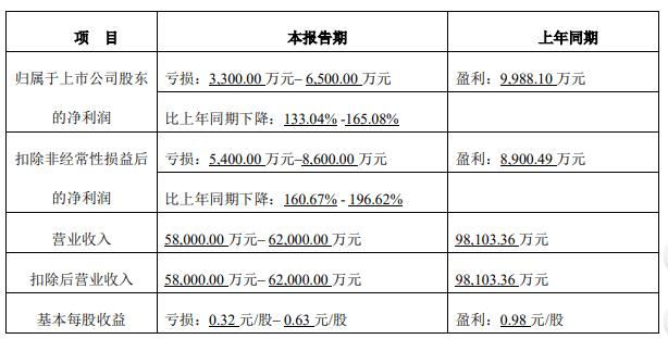 Roboteco下跌11.4%。AVIC基金资产管理计划持股